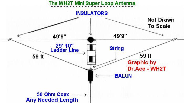 80 Meter Inverted V Length